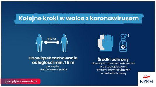 Grafika - kolejne kroki w walce z koronawirusem.