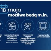 III etap odmrażania godpodarki - 18 maja 2020 roku